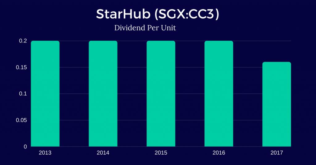 StarHub-Ltd