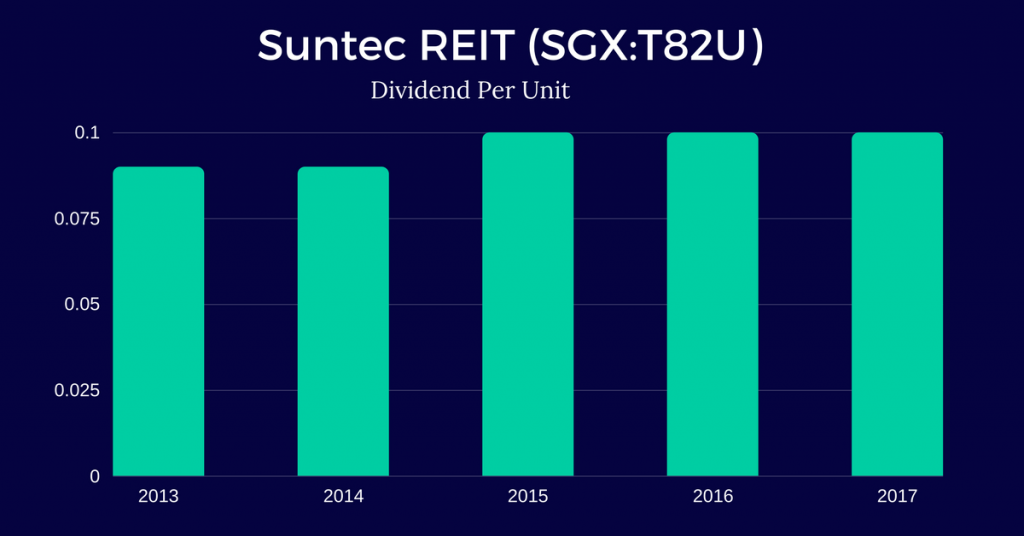 Suntec-Real-Estate-Investment-Trust