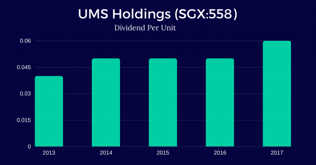 UMS-Holdings-Limited