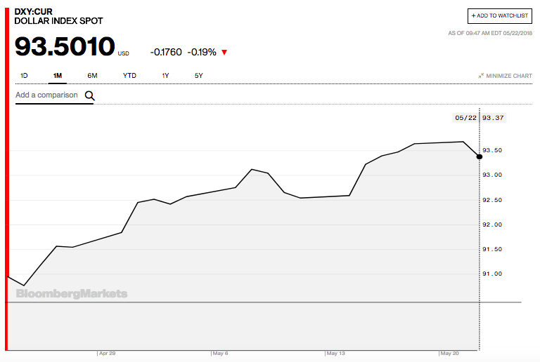 美元指数近来持续上升