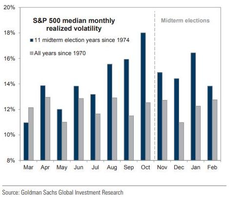 图5:标普500在美国中期选举年的波幅较大。蓝色直条:1974年起的11个中期选举年;灰色直条:1970年起的所有年份。来源:高盛环球投资研究部