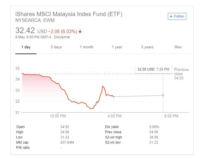 正当国阵大势已去的消息渐渐外漏之际,挂牌基金(ETF) iShares摩根士丹利资本国际马来西亚指数基金(iShares MSCI Malaysia Index Fund)开始退跌