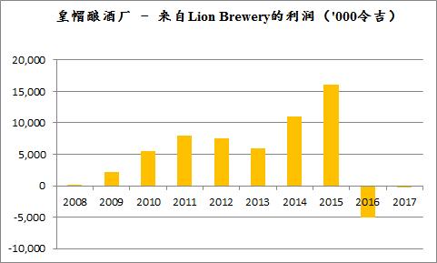 lion-brewery-profit