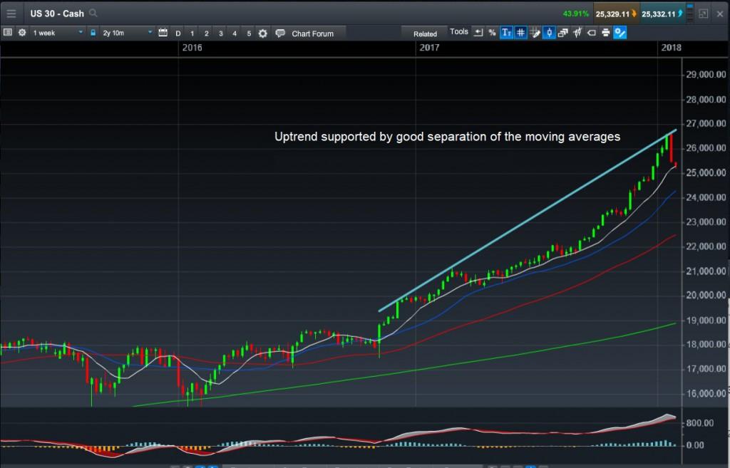 图1:指数移动平均线(EMA)之间出现明显的距离,意味着市场正在走高。来源:CMC Markets的Next Generation交易平台