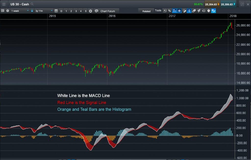 图2:MACD指标。白线:MACD;红线:讯号线;蓝色和橙色直条:直方图。来源:CMC Markets的Next Generation交易平台