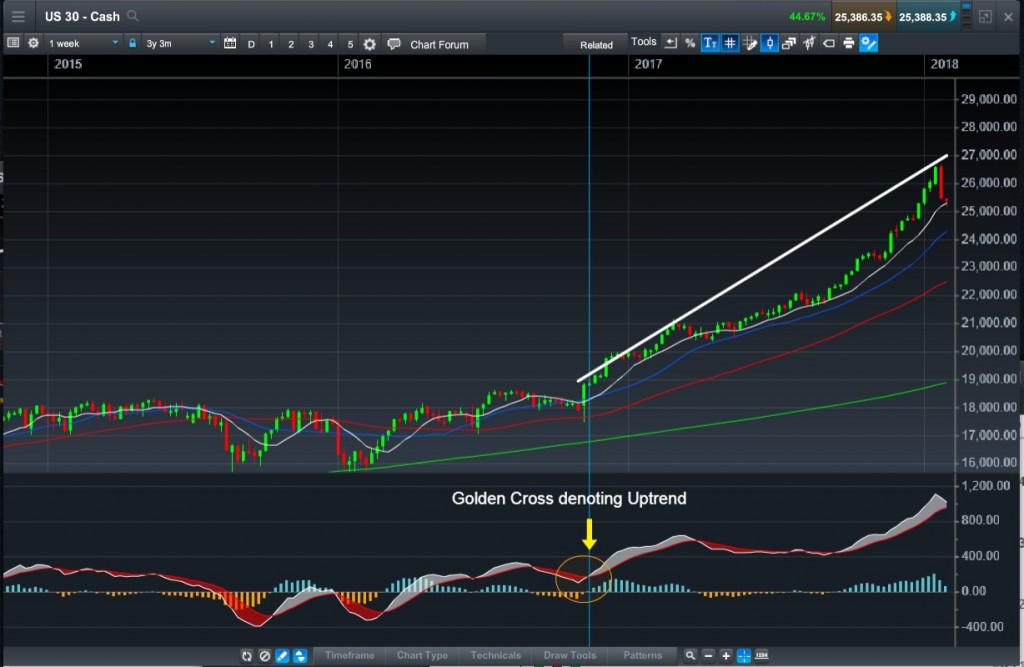 图3:圆圈处为MACD黄金交叉,意味着升势。来源:CMC Markets的Next Generation交易平台