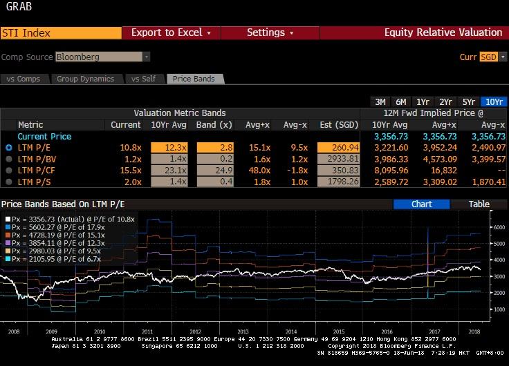 图2:海指以10.8倍PE交易,十年平均为12.3倍。来源:彭博社 (2018年6月18日)