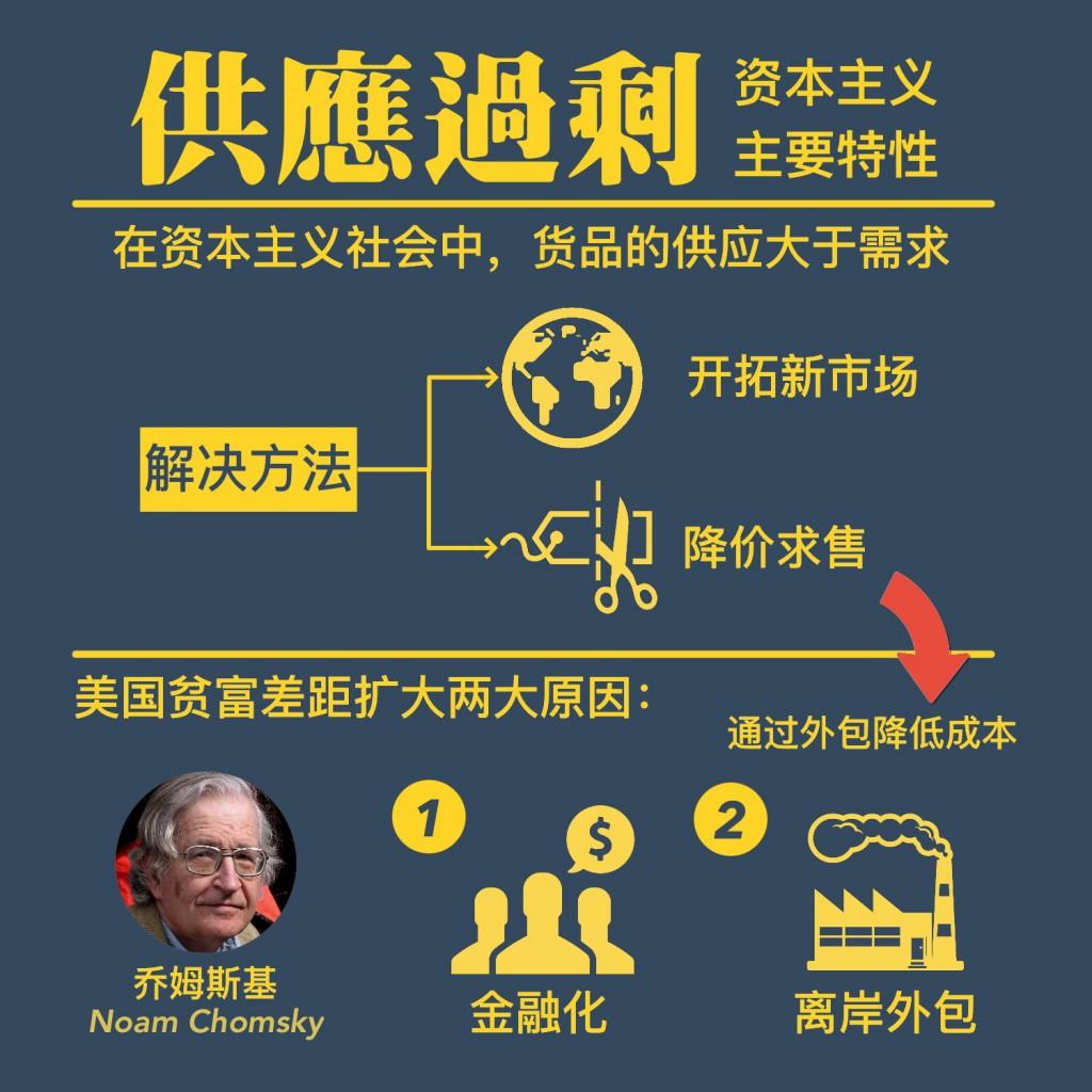 US Capitalism Chomsky