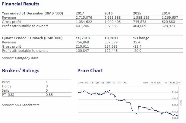 """上方列表(来源:公司数据):Revenue-收入,Gross Profit-毛利,Profit attributable to owners-归属于股东的盈利。左下列表(来源:新交所StockFacts):1个买入建议,目标价0.85元。右下图表(来源""""新交所StockFacts):公司股价截至今年7月11日的一年走势。"""