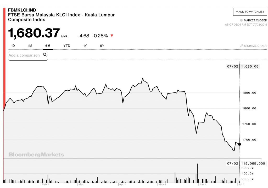 图片:富时大马吉隆坡综合指数的6个月图表;来源:彭博社