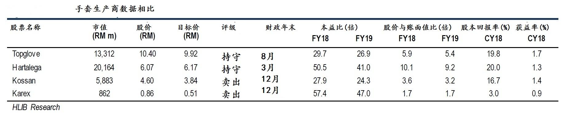 股票名称(顺序):顶级手套、贺特佳、高产尼品、康乐。来源:HLIB Research