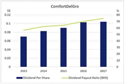 康福德高企业。蓝色柱子:每股派息(元) (左边);绿色线:派息与盈利比例(%)。