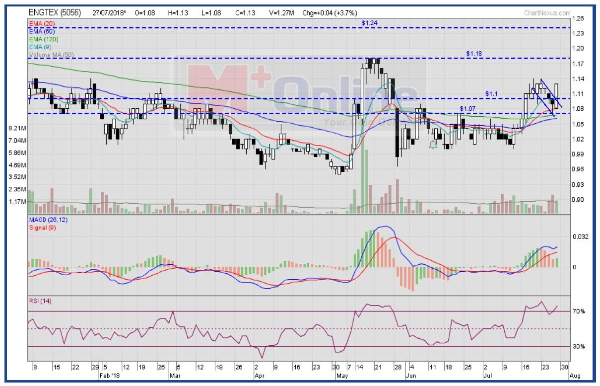 永达集团。来源:马六甲证券/M+Online