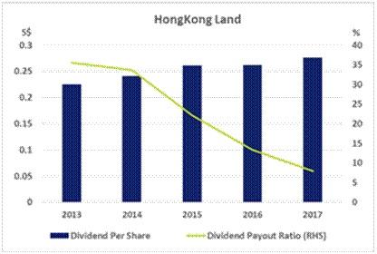 香港置地。蓝色柱子:每股派息(元) (左边);绿色线:派息与盈利比例(%)。