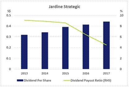 怡和策略。蓝色柱子:每股派息(元) (左边);绿色线:派息与盈利比例(%)。