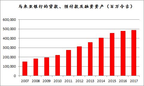 来源:马来亚银行年报及季度报告