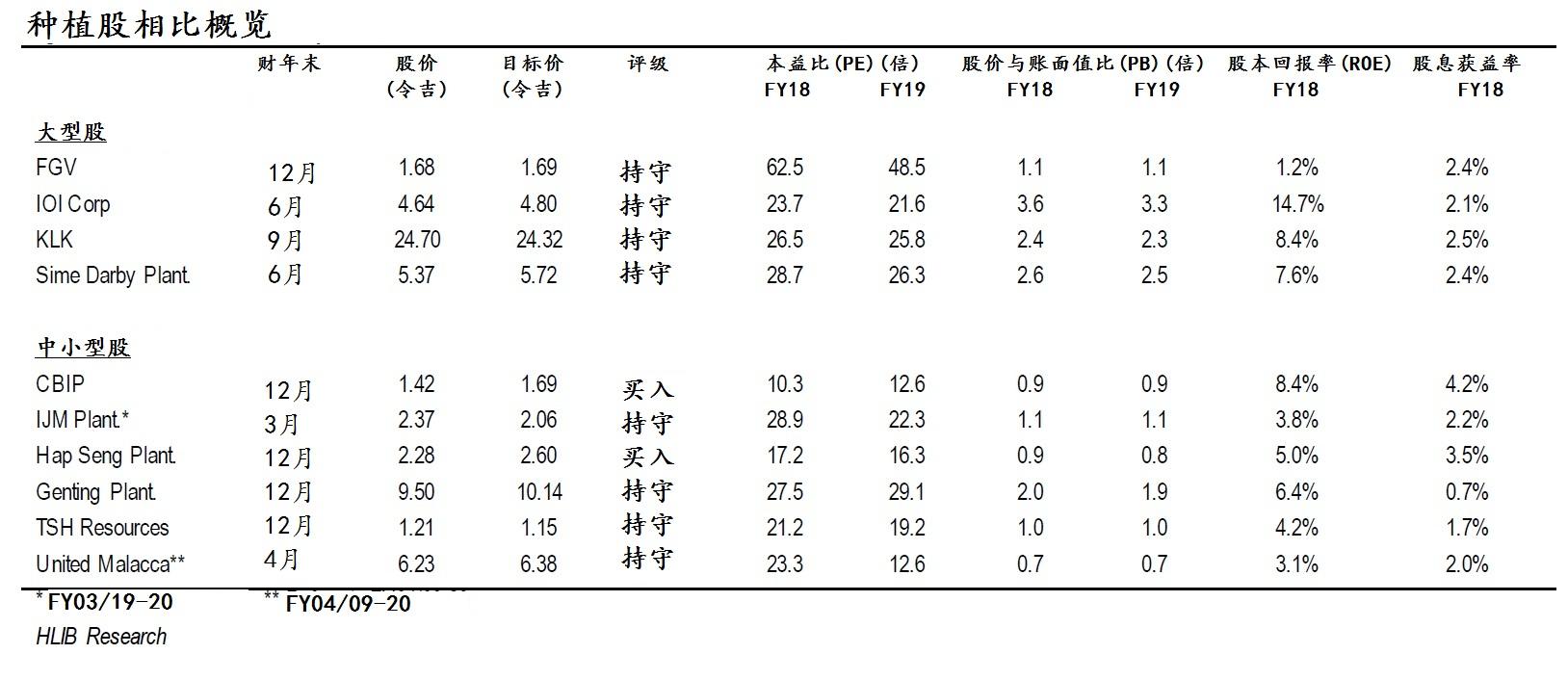 股票名称(由上至下):大型股:土展创投、IOI集团、吉隆坡甲洞、森那美种植;中小型股:CB工业产品、怡保种植(2216,IJMPLNT)、合成种植、云顶种植(2291,GENP)、陈顺风资源(9059,TSH)、联合马六甲(2593,UMCCA)。