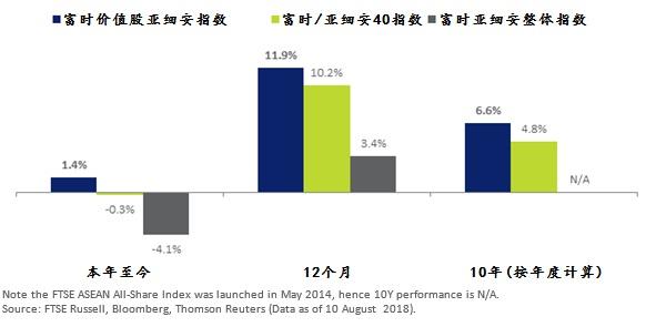 注:富时亚细安整体指数于2014年5月成立,因此没有10年数据可作比较。 来源:FTSE Russell、彭博社(Bloomberg)、汤森路透(Thomson Reuters) (2018年8月10日的数据)。