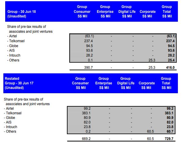 各家联号及合资企业分享的税前业绩(截至2018年6月30日)。下半部为截至2017年6月30日的税前业绩分享。来源:新电信的1Q19业绩报告