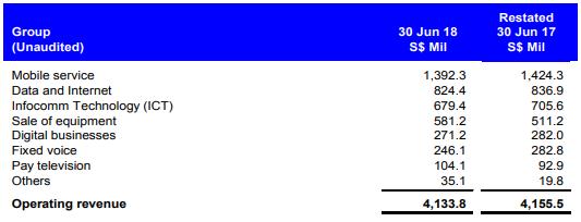 新电信截至2018年6月30日的1Q19营运收入。最右边栏目为截至2017年6月30日的1Q18营运收入。来源:新电信的1Q19业绩报告