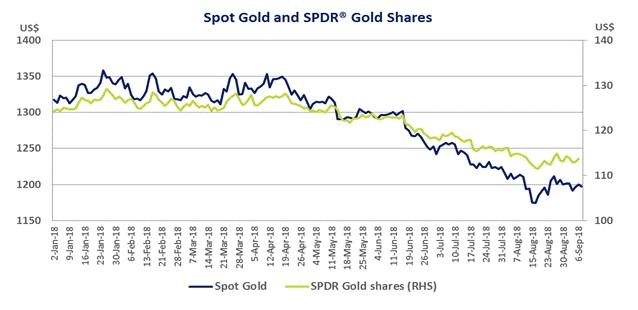 金价与SPDR® Gold Shares ETF走势(2018年1月2日至9月6日)。蓝线:黄金现货(左边轴,美元);绿线:SPDR® (右边轴,美元)。来源:彭博社(2018年9月7日的数据)
