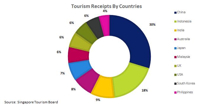 新加坡旅游收入(按国家)。由上至下:中国、印尼、印度、澳洲、日本、马来西亚、英国、美国、韩国、菲律宾。 来源:新加坡旅游局