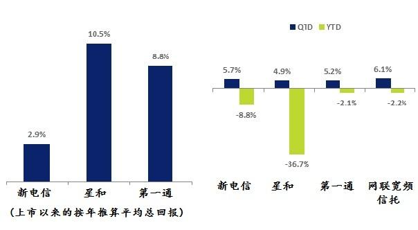 图1:QTD——第三季至9月20日为止;YTD——本年至今。来源:新交所、彭博社(Bloomberg) (2018年9月20日的数据)