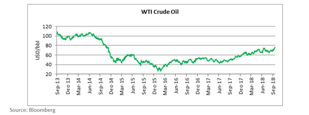 西德州轻质原油价格(美元)走势(2013年9月至2018年9月)。来源:彭博社(Bloomberg)