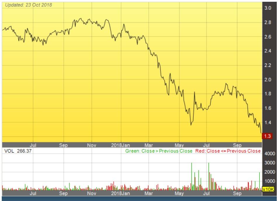 寰宇电视大马的一年股价走势。来源:马来西亚交易所(2018年10月23日)