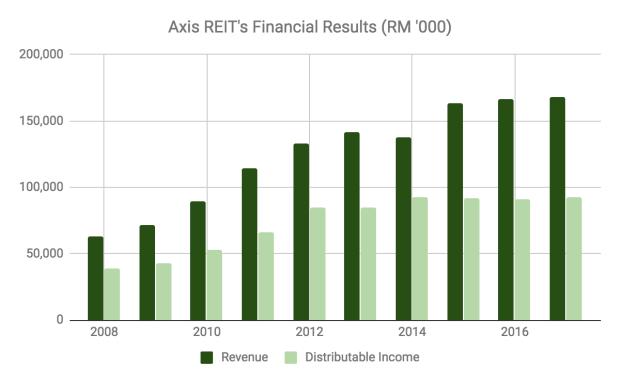 Axis产业信托业绩(RM'000)。深绿色柱子:年度收入;浅绿色:可分派收入。来源:Axis产业信托年度报告、The Fifth Person