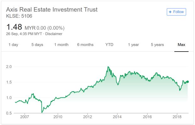 Axis产业信托10年股价走势。来源:谷歌财经、The Fifth Person
