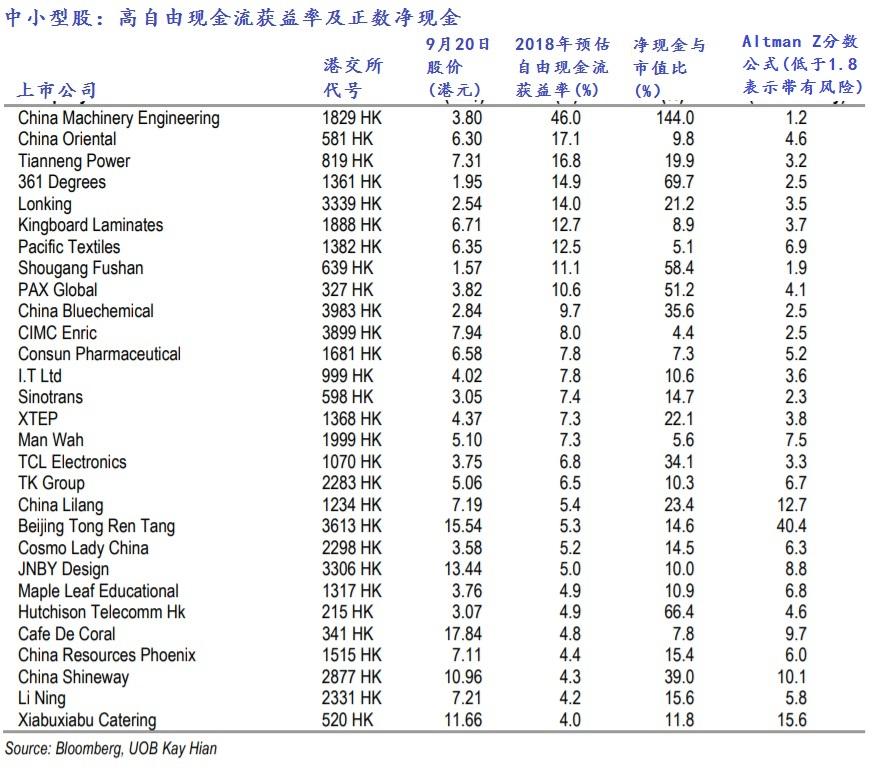 表1。来源:彭博社、大华继显