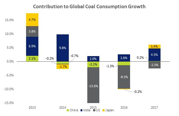 全球煤耗量增长。绿色:中国;蓝色:印度;灰色:美国;黄色:日本。 来源:英国石油2018年世界能源统计年鉴