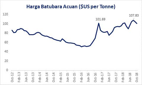 印尼电煤参考价(美元/每吨),2012年10月至2018年10月