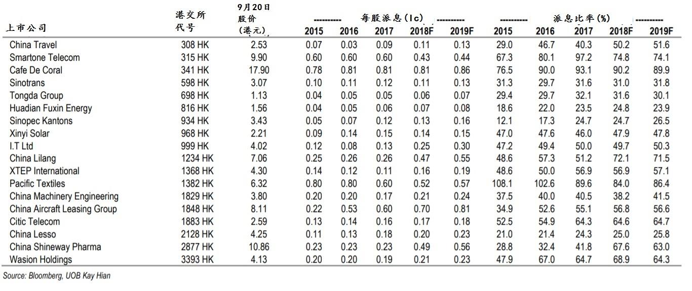 表2。来源:彭博社、大华继显