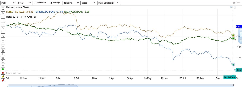 来源:辉立证券(Phillip Securities),截至2018年10月16日