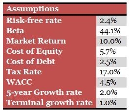表1。由上至下,Risk-free rate:无风险收益率(2.4%);Beta:贝塔(44.1%);以此类推:市场回报、股本成本、负债成本、税率、加权平均资本成本、5年增长率、永久增长率。 来源:旅店置业、笔者的估计