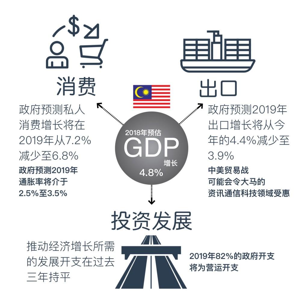 Malaysia Economic Outlook 2019