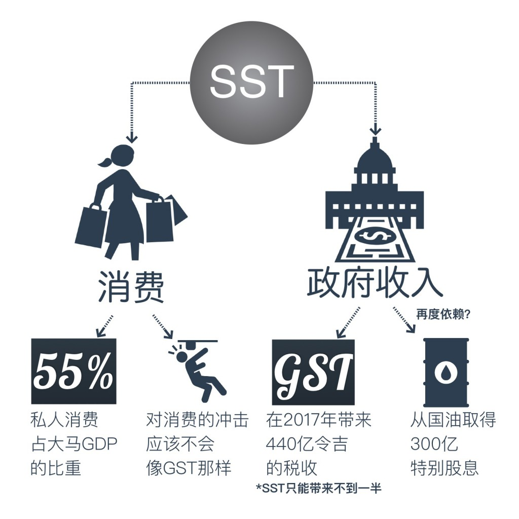 SST Malaysia