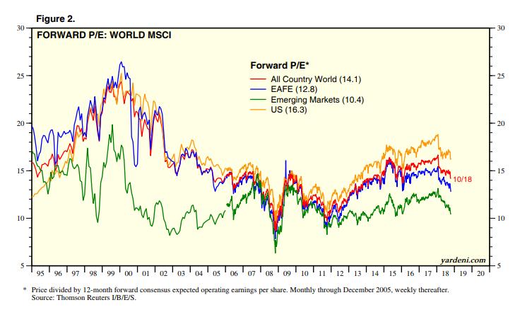 图2。红线:全球;蓝线:欧洲、澳洲、纽西兰及邻近岛屿、远东;绿线:新兴市场;黄线:美国 来源:全球指数展望:MSCI本益比预估(Global Index Briefing: MSCI Forward P/Es) (Yardeni Research Inc.,2018年10月24日)