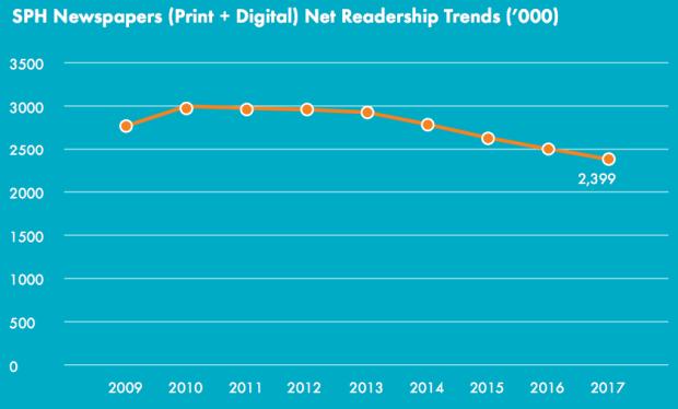 sph-readership