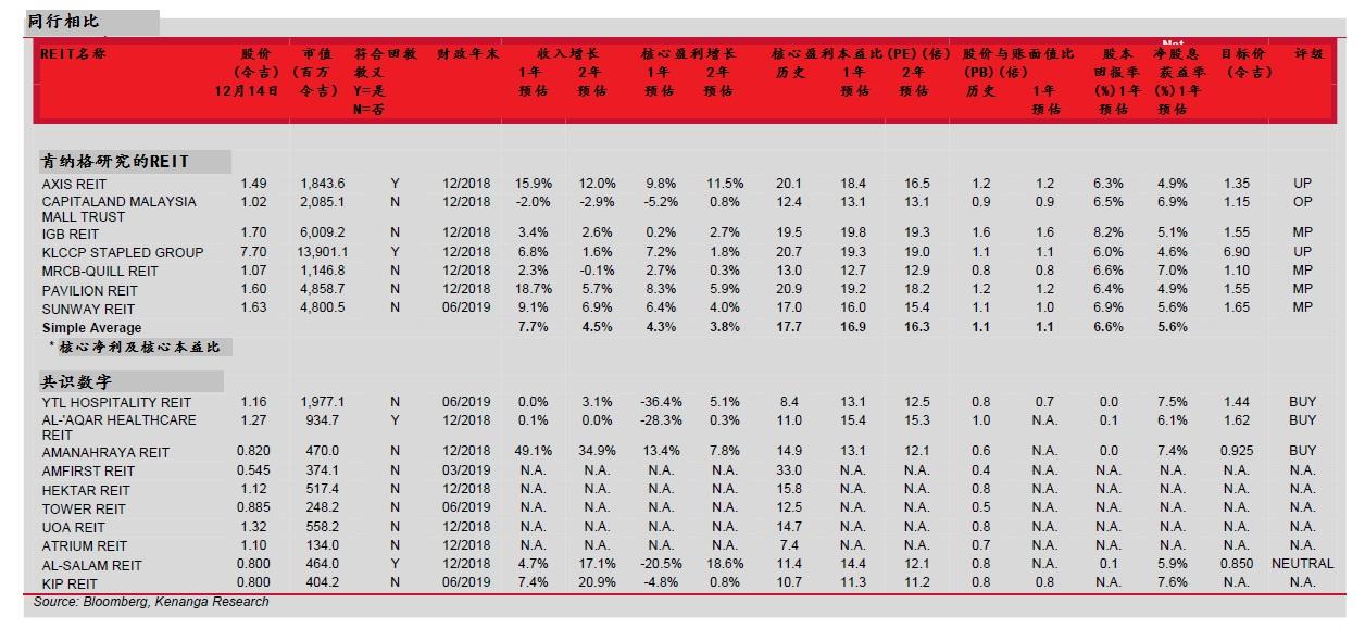 大马REIT相比。UP:表现不及大市、OP:表现超越大市、MP:与大盘持平、BUY:买入、NEUTRAL:中立、N.A.:没有信息。 来源:彭博社、肯纳格