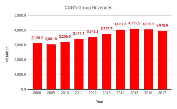 cdg-revenue