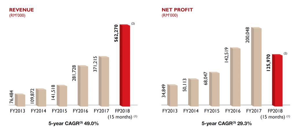 单位为千令吉('000)。左图为收入,5年年复合增长率为49%。右图为净利,5年年复合增长率为29.3%。 来源:MYEG服务2019年年度报告
