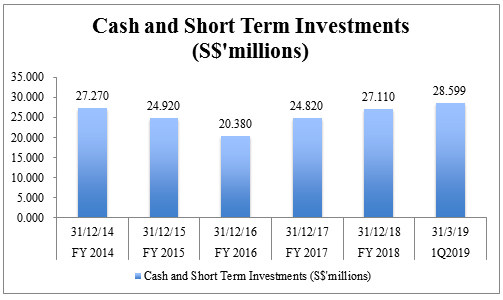 ISEC-Cash