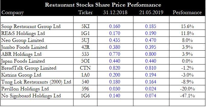 Restaurant-Stocks-Share-Price-Performance