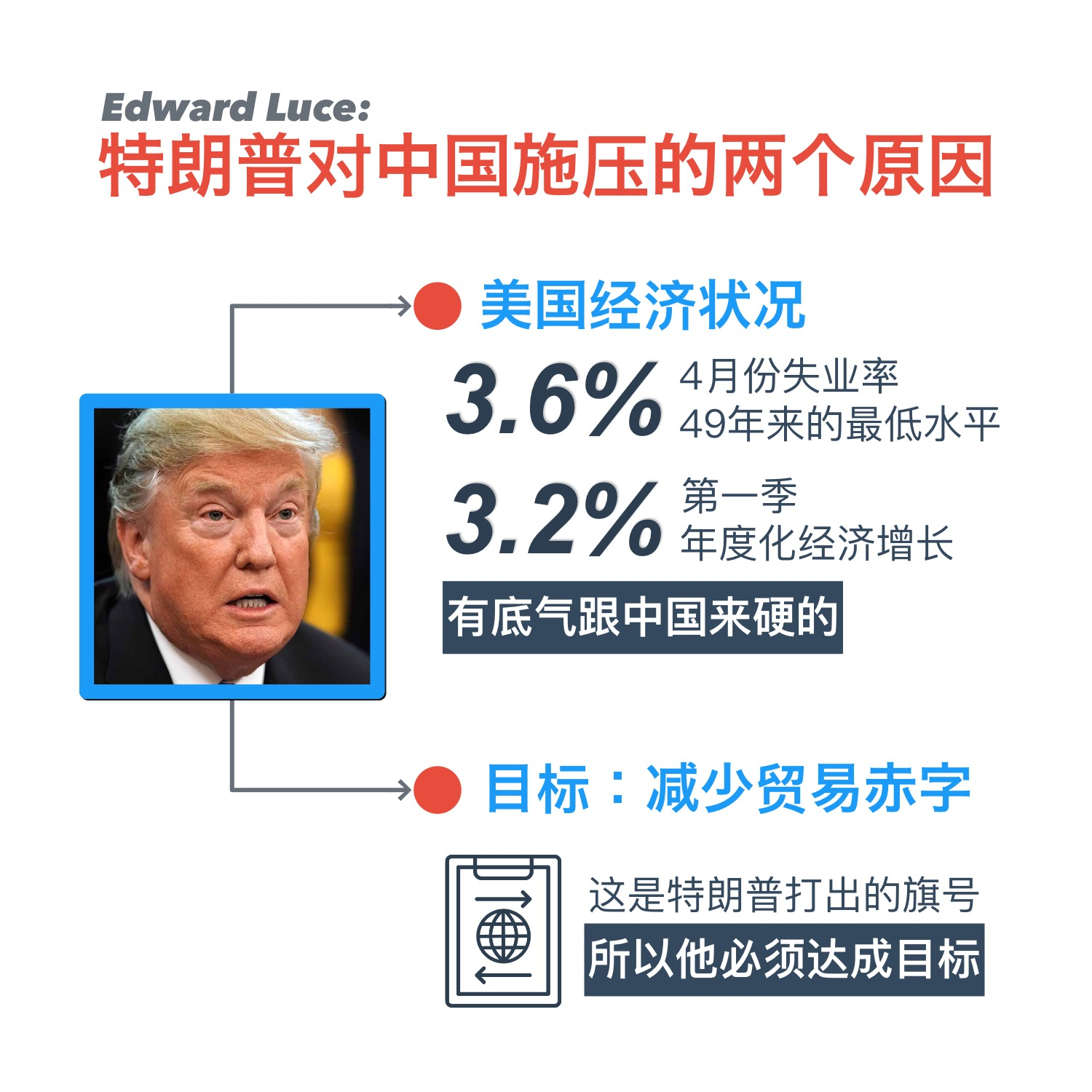 Trade War Edward Luce 7 May 2019
