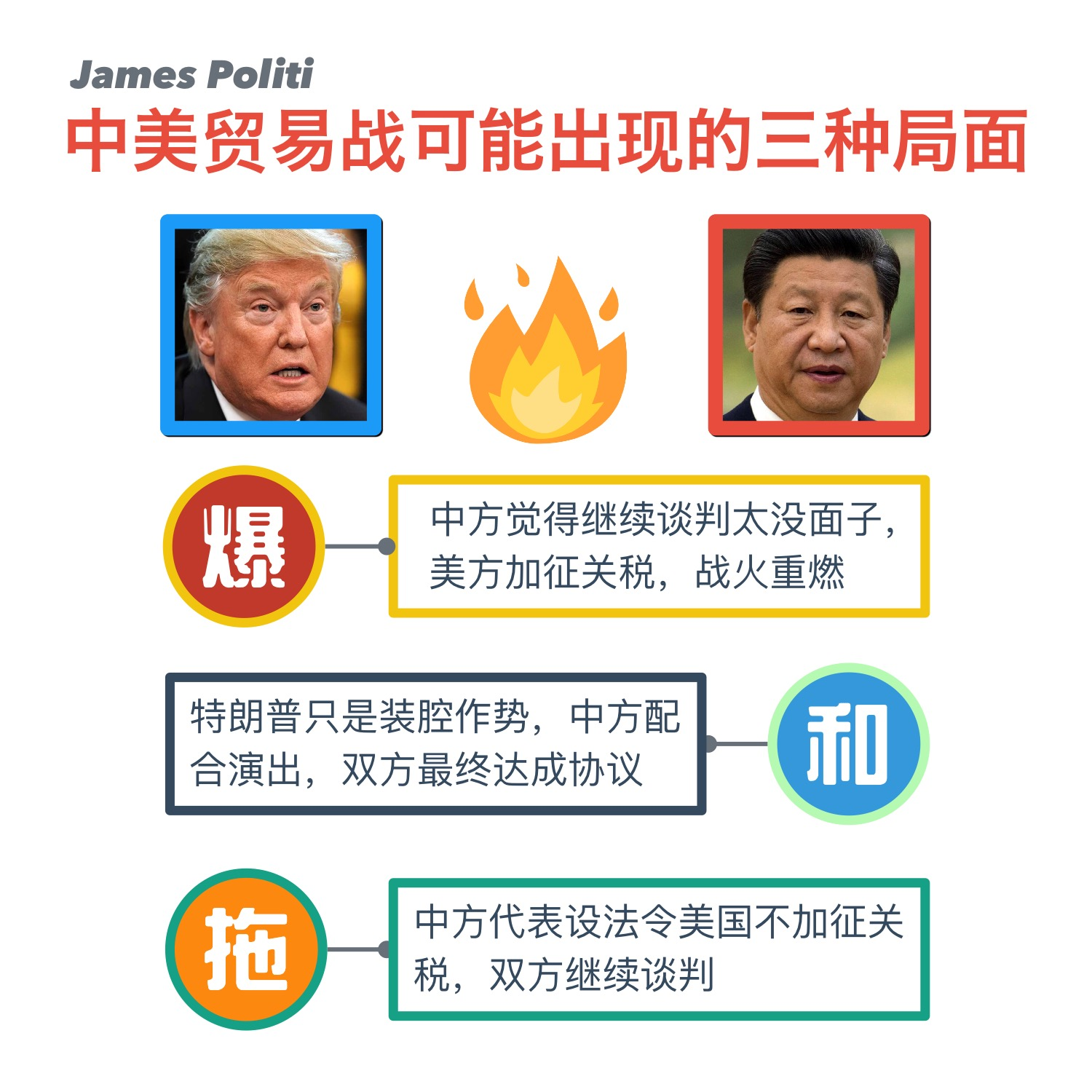 Trade War James Politi 7 May 2019