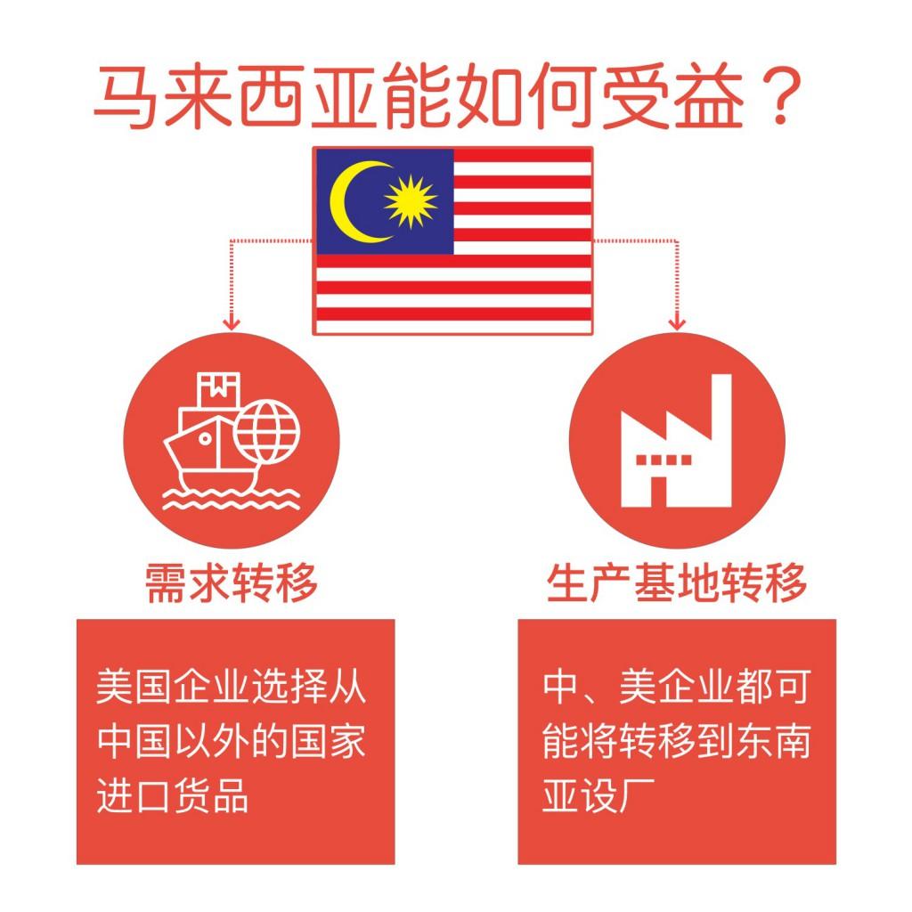 Trade War Malaysia 1