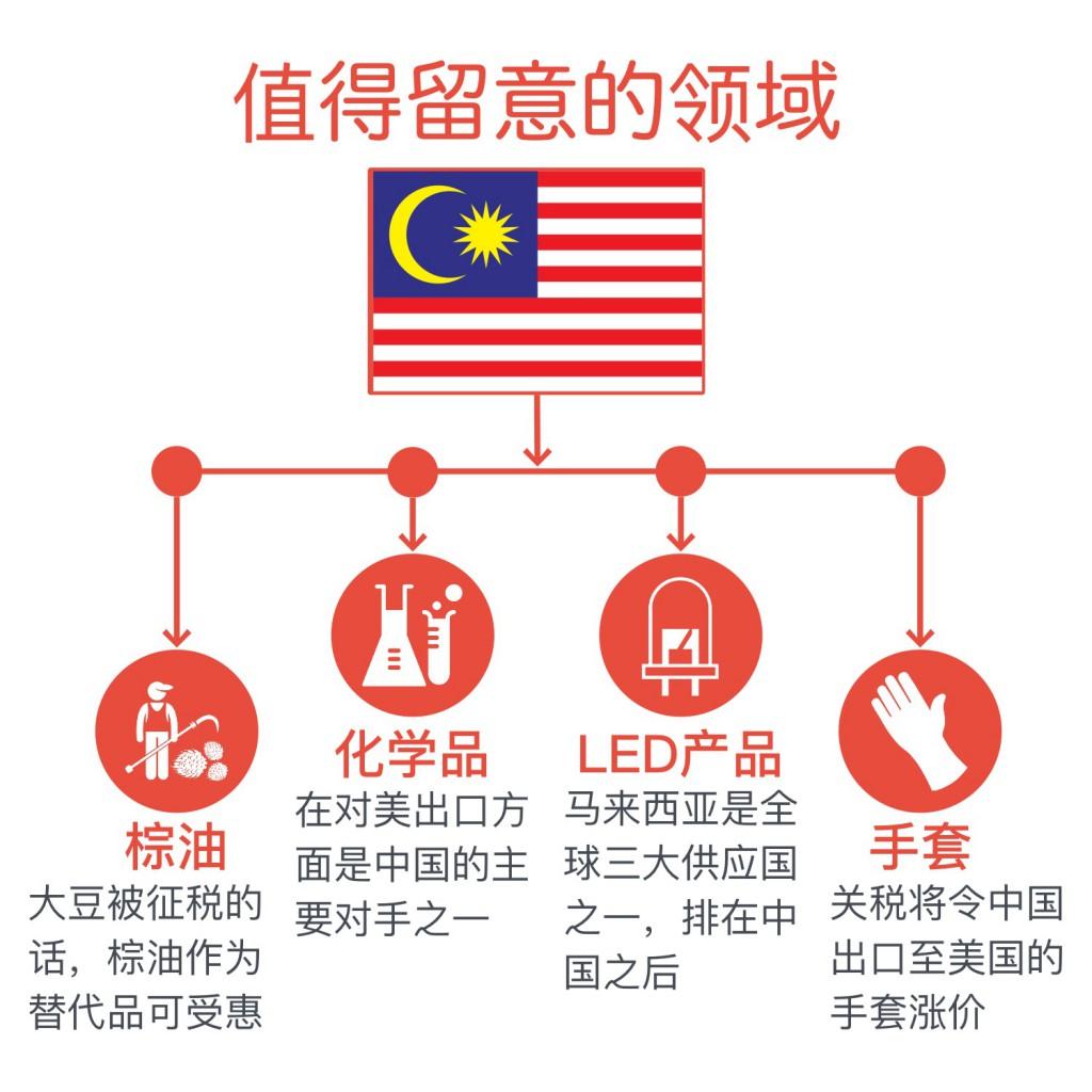 Trade War Malaysia 2